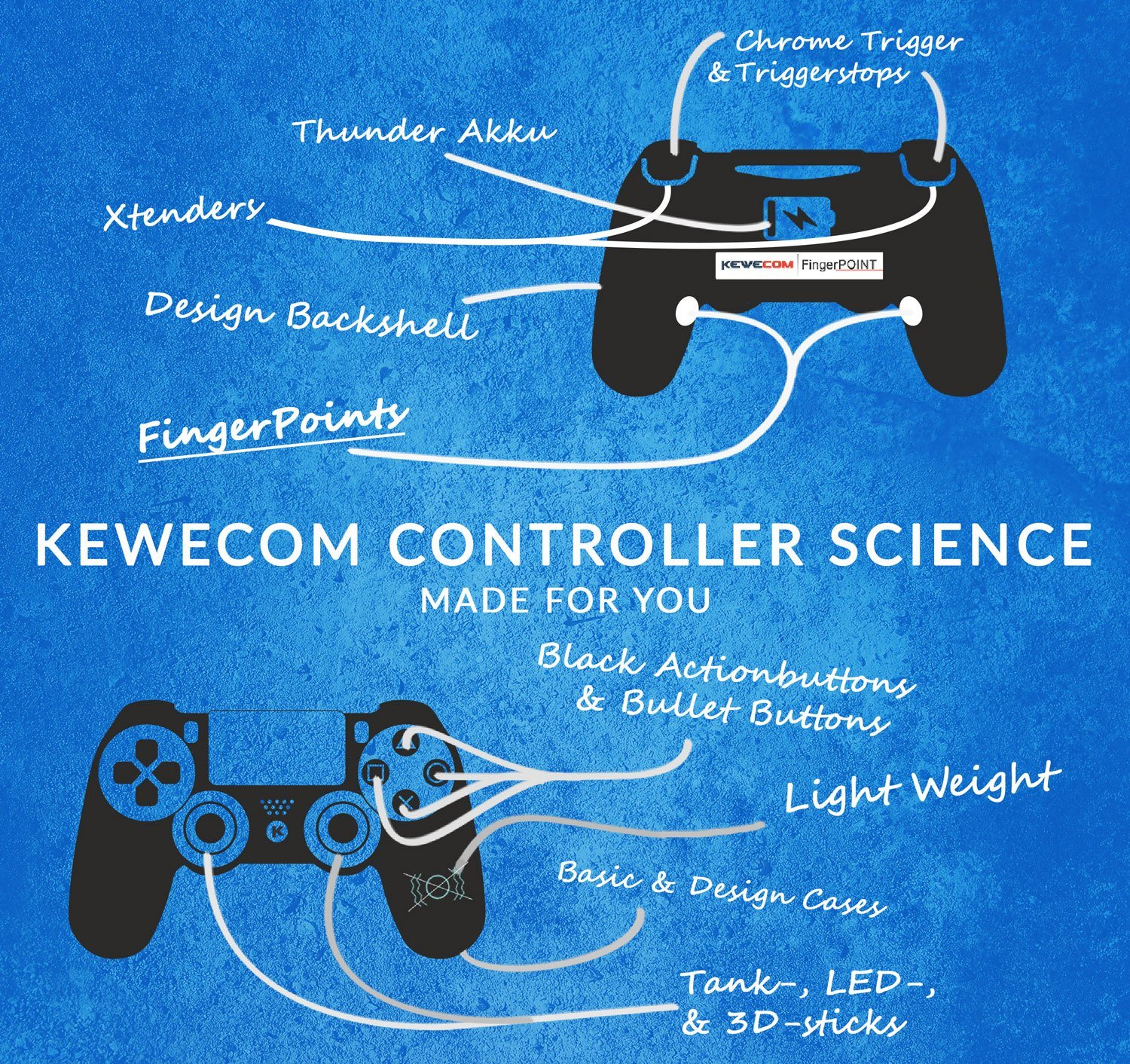 Kewecom Controller Science FingerPoint PS4 Scuf Controller Gamepad Paddles Triggerstops